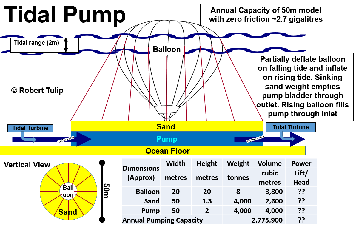 Tidal Pump Balloon and Sand Diagram.png