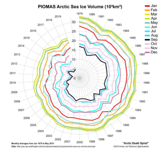 Arctic Sea Ice Volume Death Spiral May 2019.png
